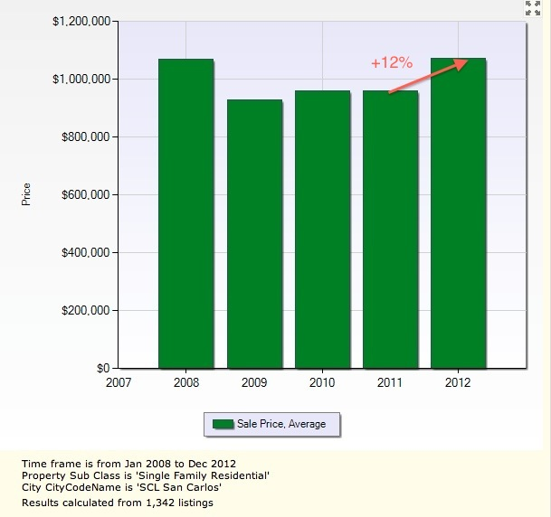 San Carlos 5-Year Average Sales 2012