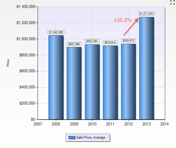 What s happening with 3br home prices in san carlos the for Average 3 bedroom house price