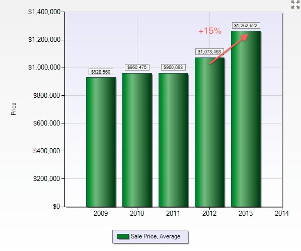 San Carlos: 1H-2013 Average Sales Price