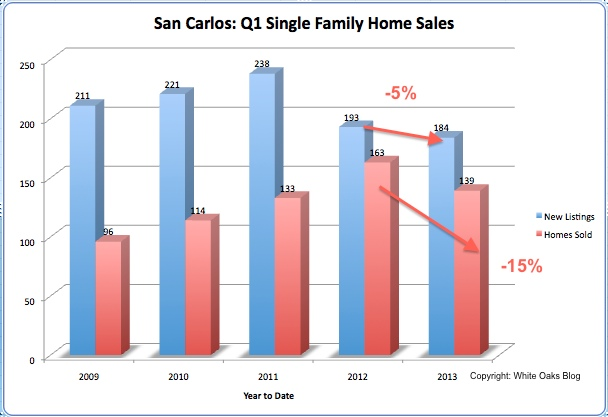 San Carlos: 1H-2013 New Listings and Sales