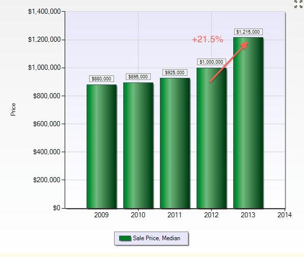 San Carlos: 1H-2013 Median Sales Price