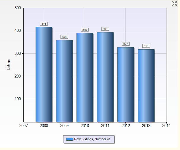 Number of New Single-Family Listings in San Carlos