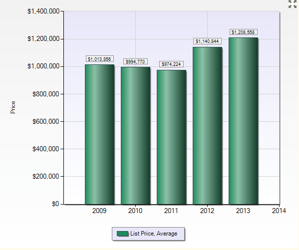 San Carlos 2013: Average List Price