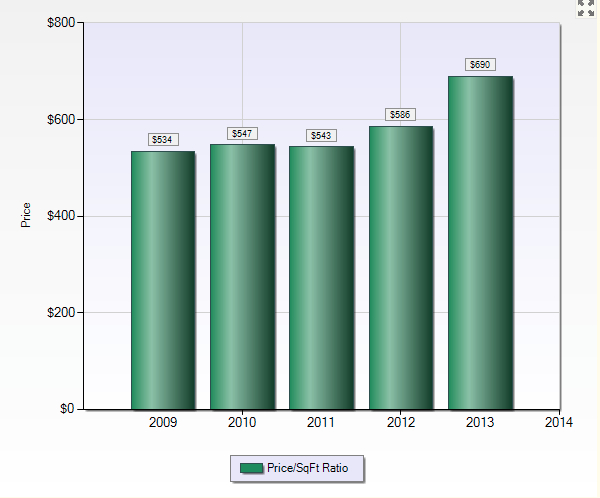 San Carlos 2013: Average Price per Square Foot
