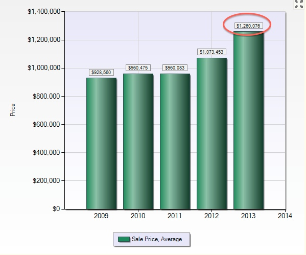 San Carlos:  2013 Average Sales Price