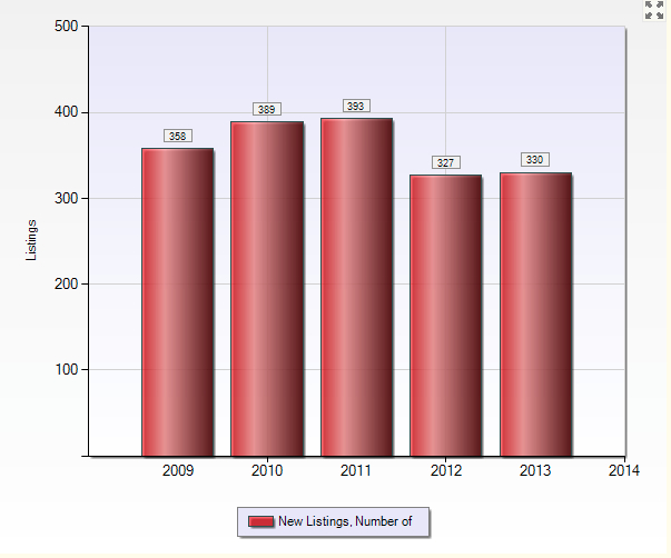 San Carlos 2013:  New Single-Family Home Listings