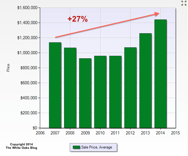 San Carlos: Single Family Home Prices Since 2007