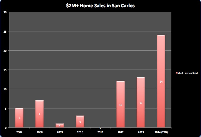 Home Sales in San Carlos - $2M and Above