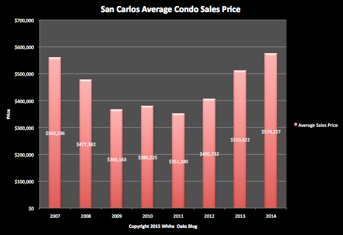 San Carlos Condo/Townhouse - Average Sales Price