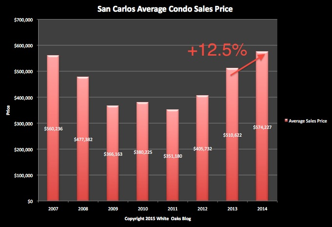San Carlos Condo Sales - Average Sales Price