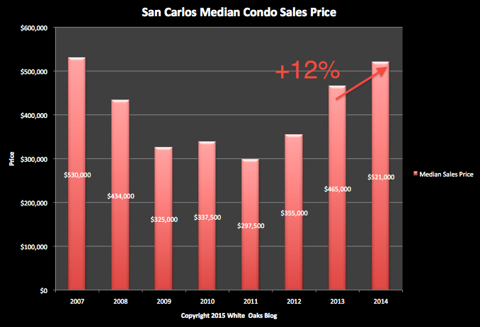 San Carlos Condo/Townhouse Sales: Median Price