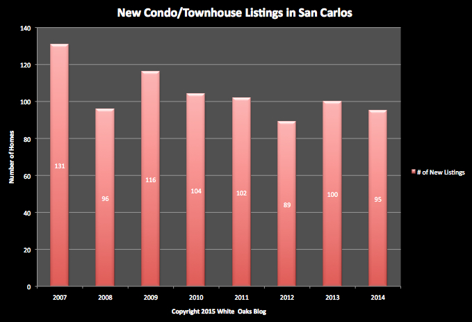 San Carlos Condo/Townhome Sales: New Listings