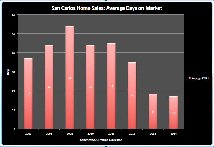 Average Days on the Market (DOM) - San Carlos Single Family Residences