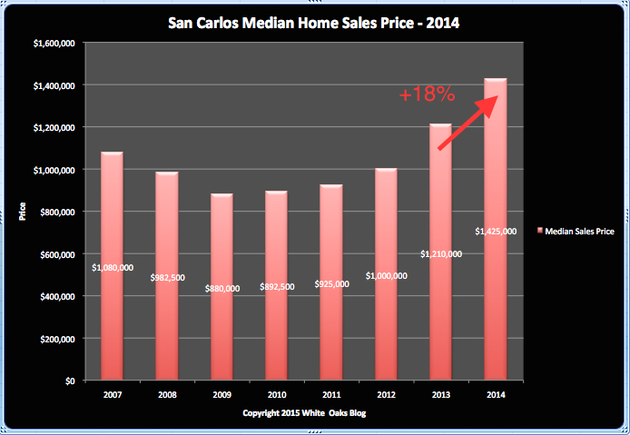 Median Home Sales:  San Carlos Single Family Homes