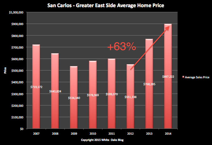 Greater East Side San Carlos Home Prices