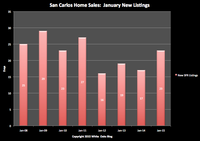 San Carlos Home Sales: New Listings in January