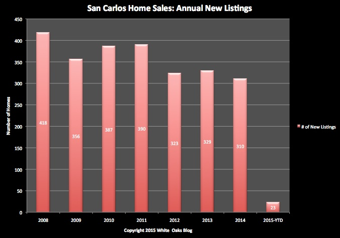 San Carlos Home Sales: Annual New Listings