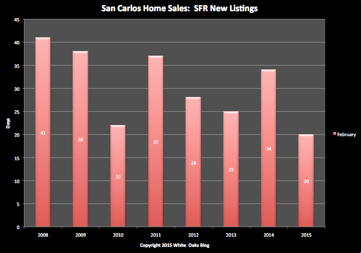 New Single-Family Home Listings in San Carlos: Month of February