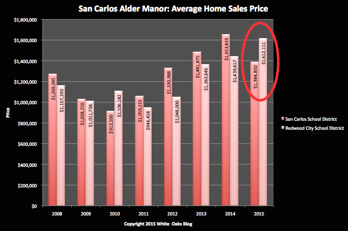 SC Alder Manor Average Sales By Schools
