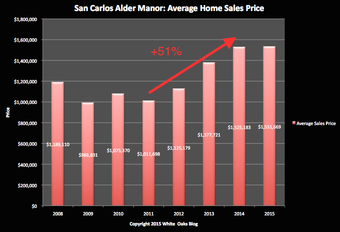 SC Alder Manor Average Sales