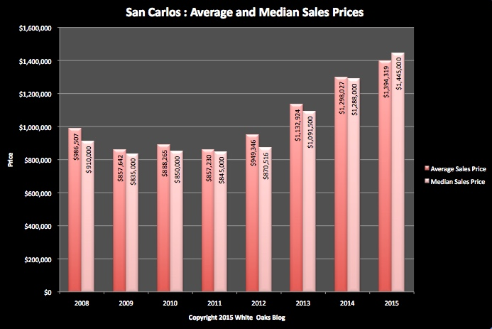 Average and Median Prices: All San Carlos Residential Properties