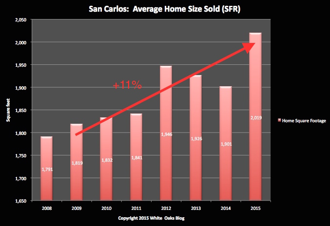SC Home Size