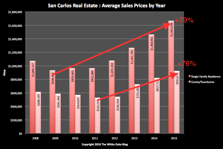 San Carlos Average Sales Prices