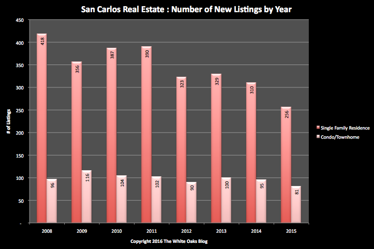 SC New Listings through 2015