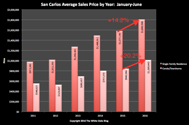 San Carlos Average Sales Price Through the First Half